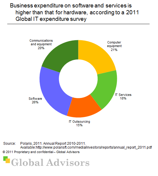 2011 Global IT Spend