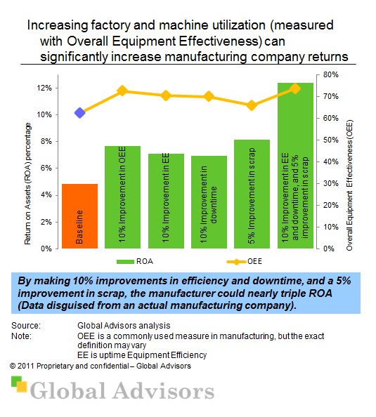 Improving ROA in manufacturing with utilization