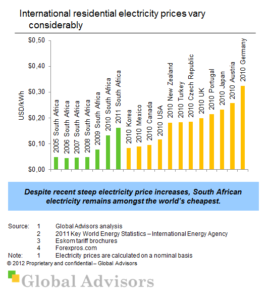 South African versus international electricity prices