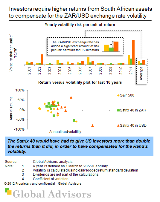 Higher asset returns required because of Rand volatility