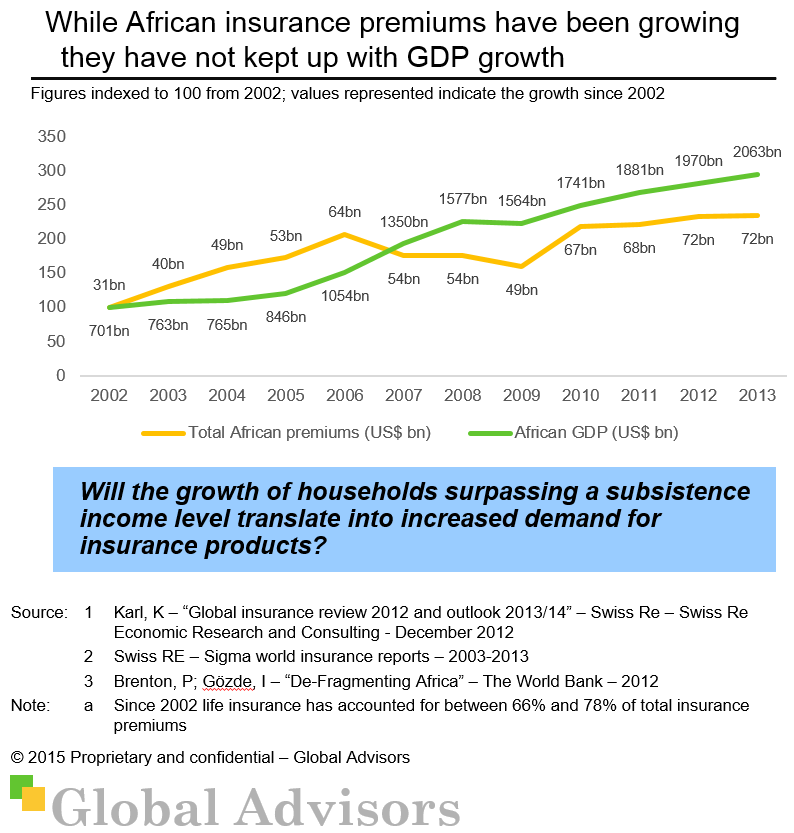 While African insurance premiums have been growing they have not kept up with GDP growth