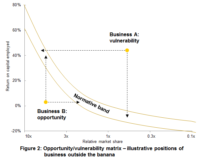 The Opportunity / Vulnerability Matrix Example