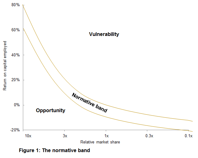 The Opportunity / Vulnerability Matrix