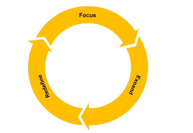 Management following the core methodology should evaluate and prioritise growth along three cyclical steps