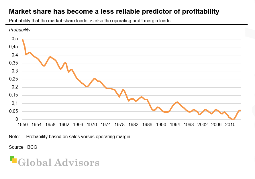 Market share has become a less reliable predictor of profitability