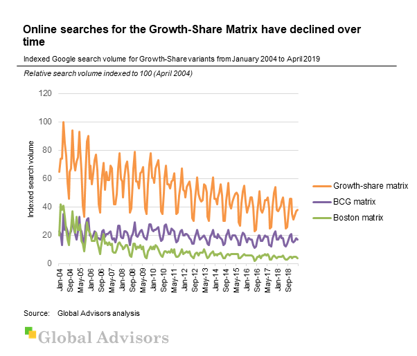 Online searches for the Growth-Share Matrix have declined over time