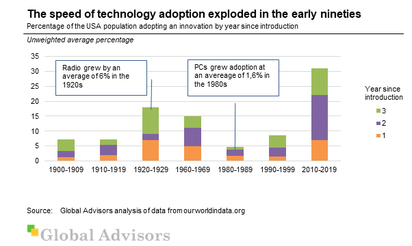 The speed of technology adoption exploded in the 1990s