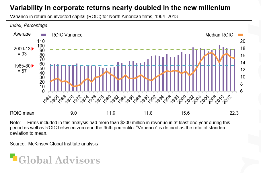 Variability in corporate returns nearly doubled in the new millennium