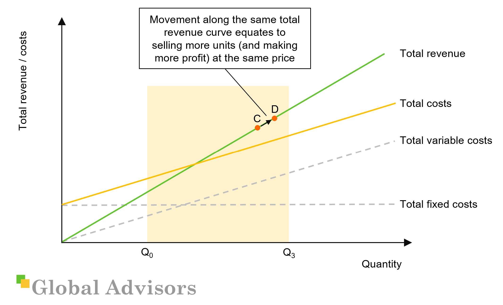 A basic CVP diagram with movement along the existing total revenue curve