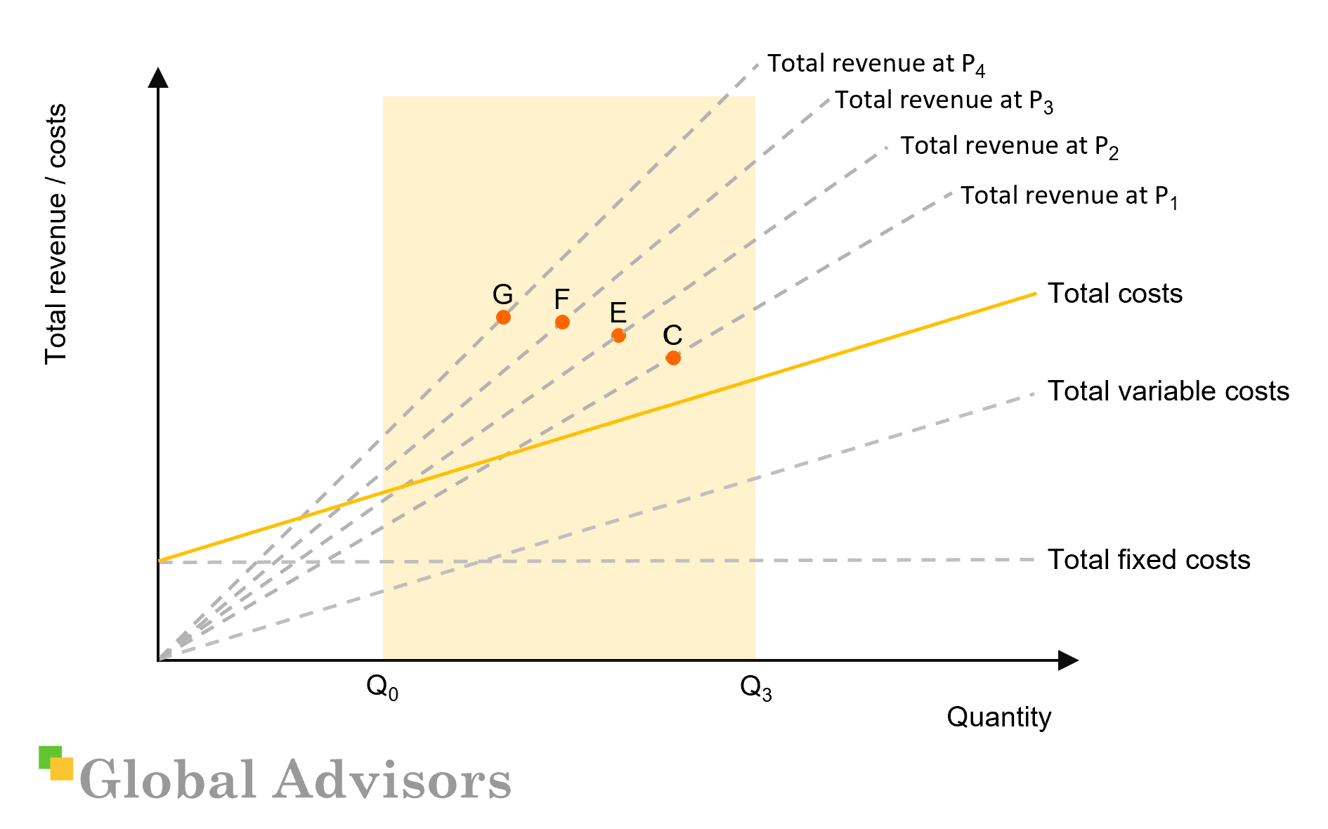A CVP diagram showing the effects of changes in price and elasticity on total revenue
